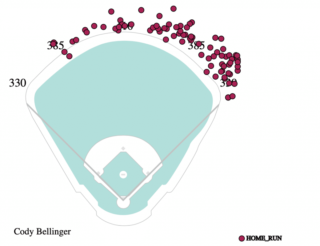 cody-bellinger-spray-chart